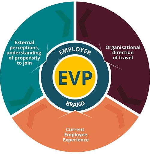 Employee value proposition diagram image